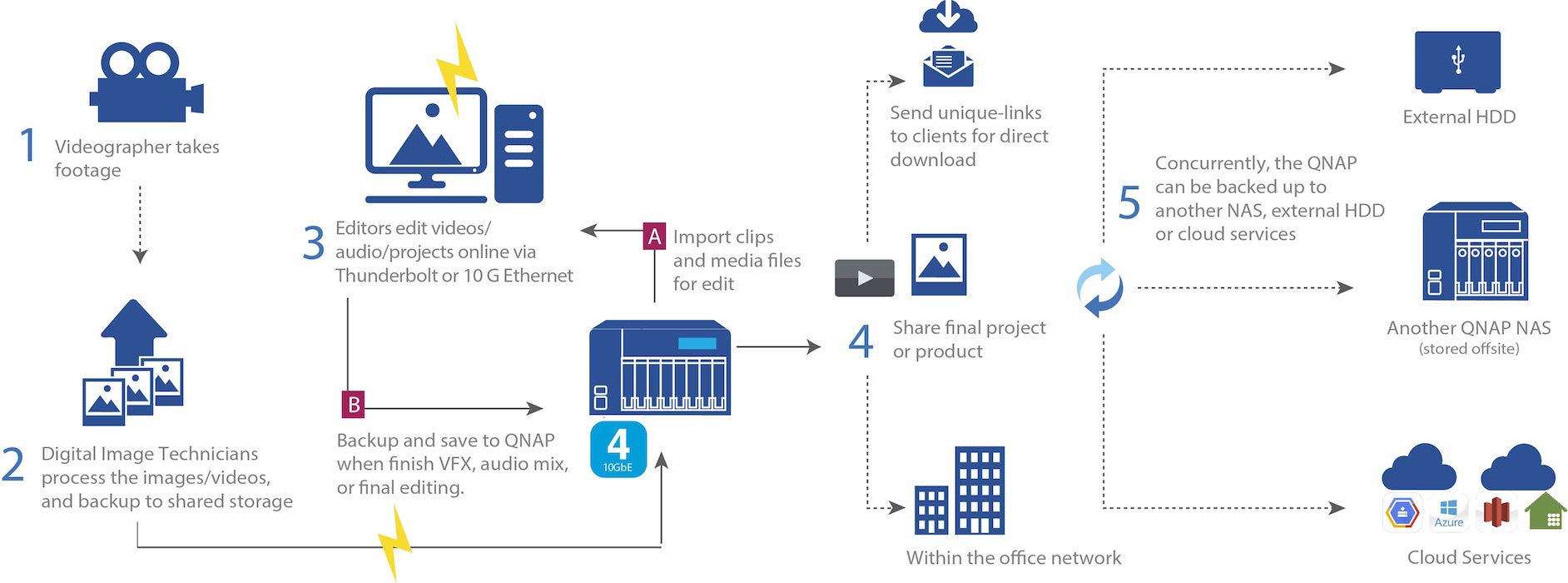 qnap ts 421 user manual