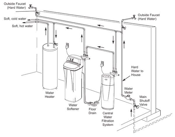 rainsoft gold series water softener service manual