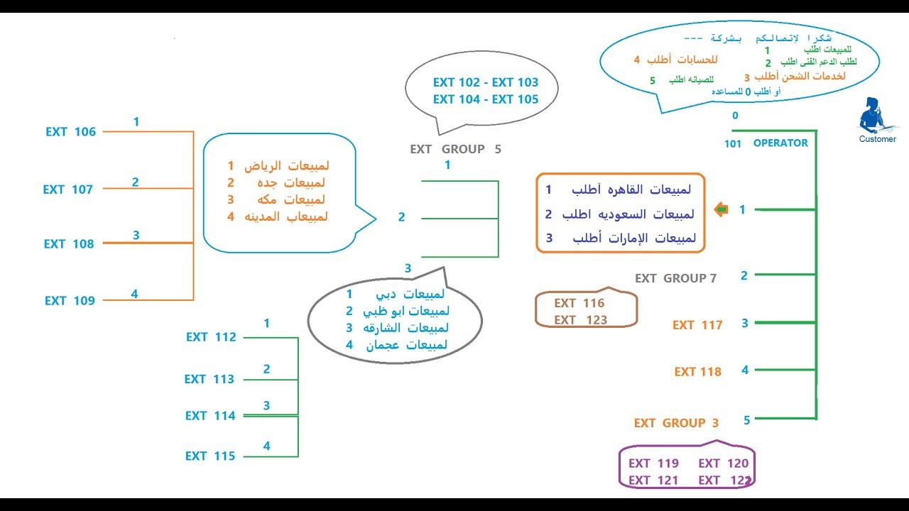 panasonic kx tda100 programming manual