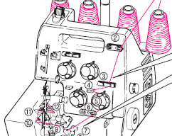 kenmore 2 3 4d serger manual